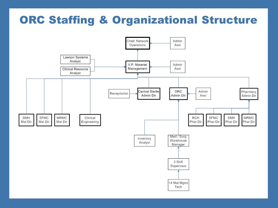 ORC Staffing & Organizational Structure