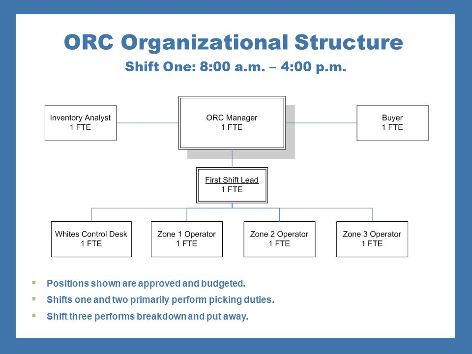 ORC Organizational Structure Shift One: 8:00 a.m. – 4:00 p.m.