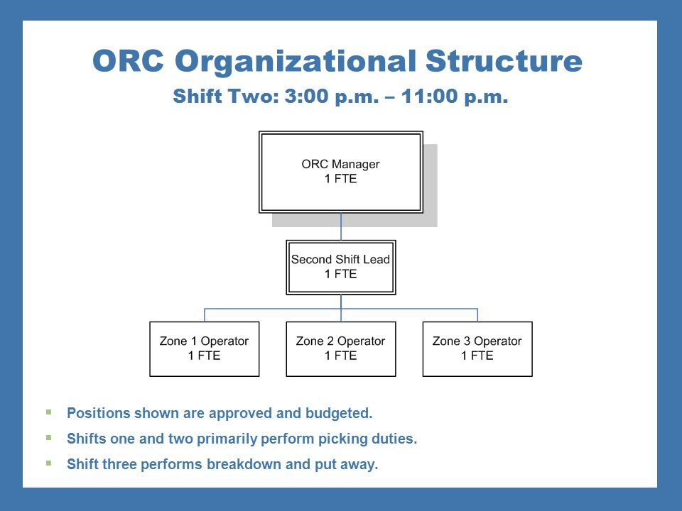 ORC Organizational Structure Shift Two: 3:00 p.m. – 11:00 p.m.