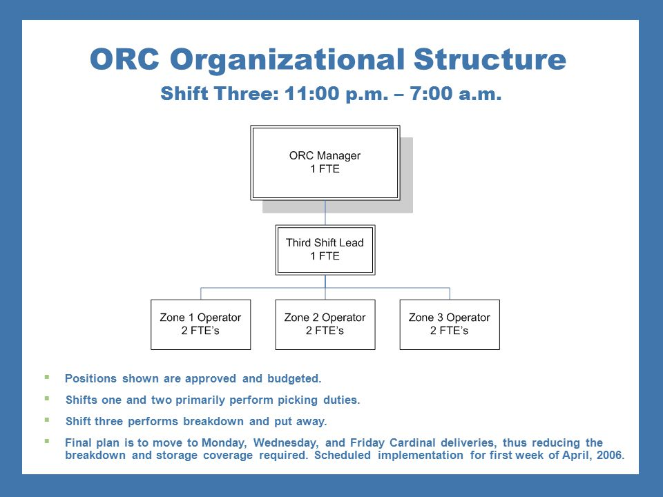 ORC Organizational Structure Shift Three: 11:00 p.m. – 7:00 a.m.