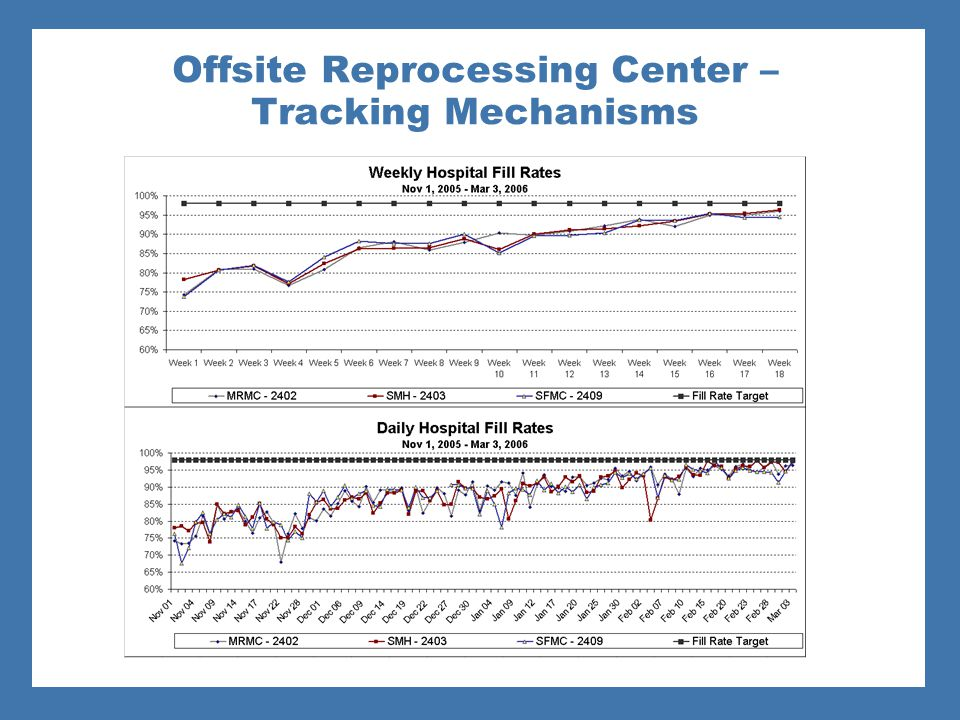 Offsite Reprocessing Center – Tracking Mechanisms