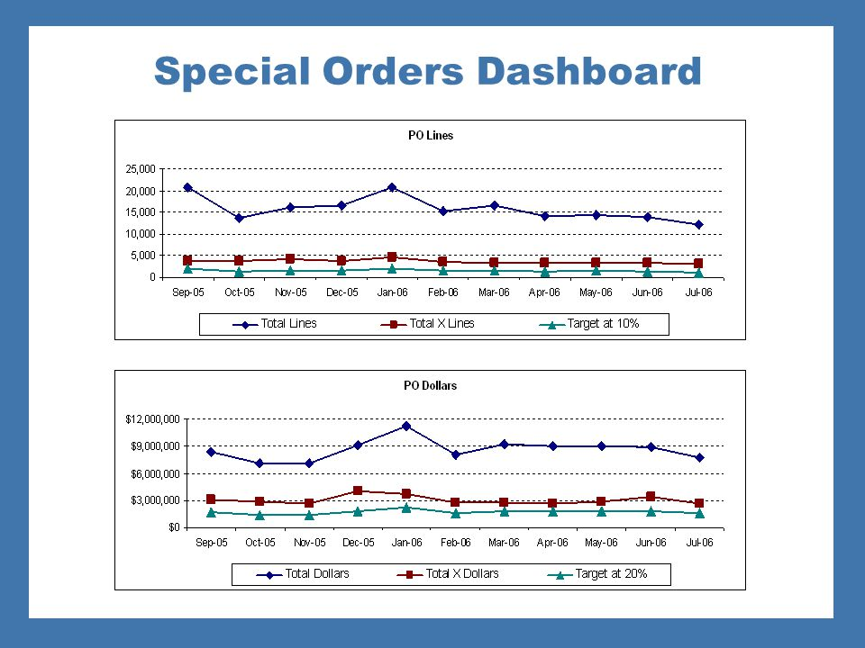Special Orders Dashboard