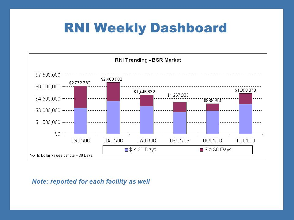 RNI Weekly Dashboard Note: reported for each facility as well