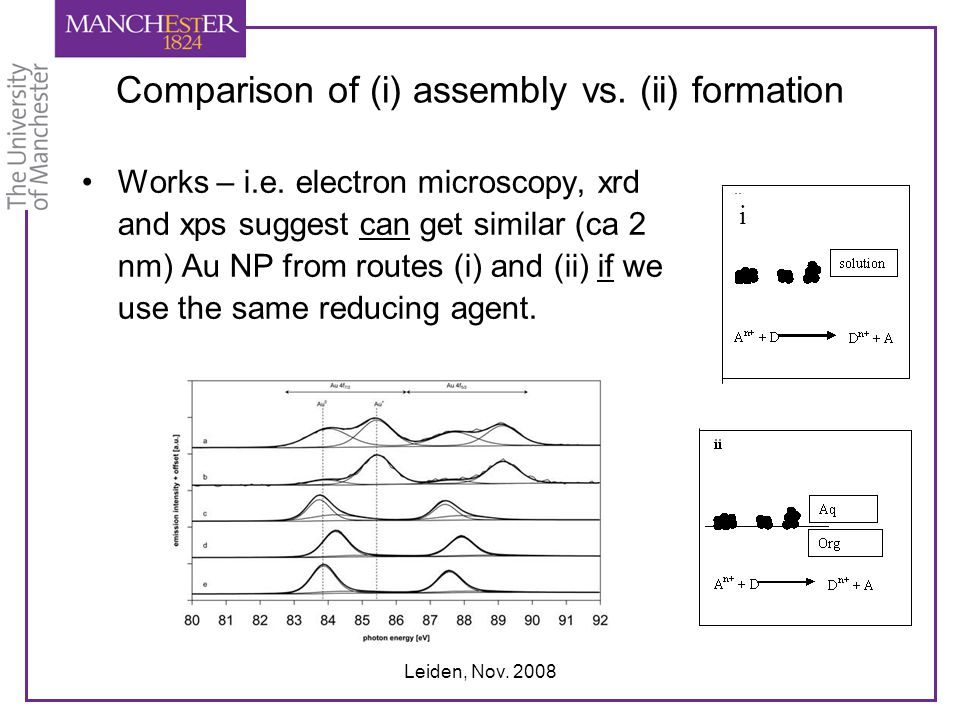 Comparison of (i) assembly vs. (ii) formation