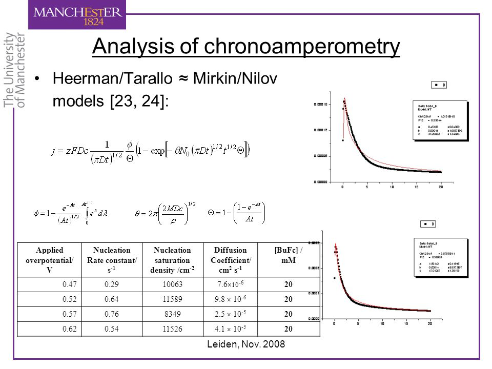 Analysis of chronoamperometry