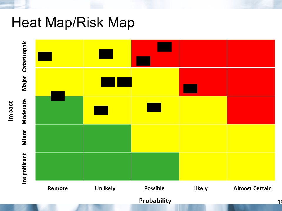 Heat Map/Risk Map Impact Probability Catastrophic Major Moderate Minor