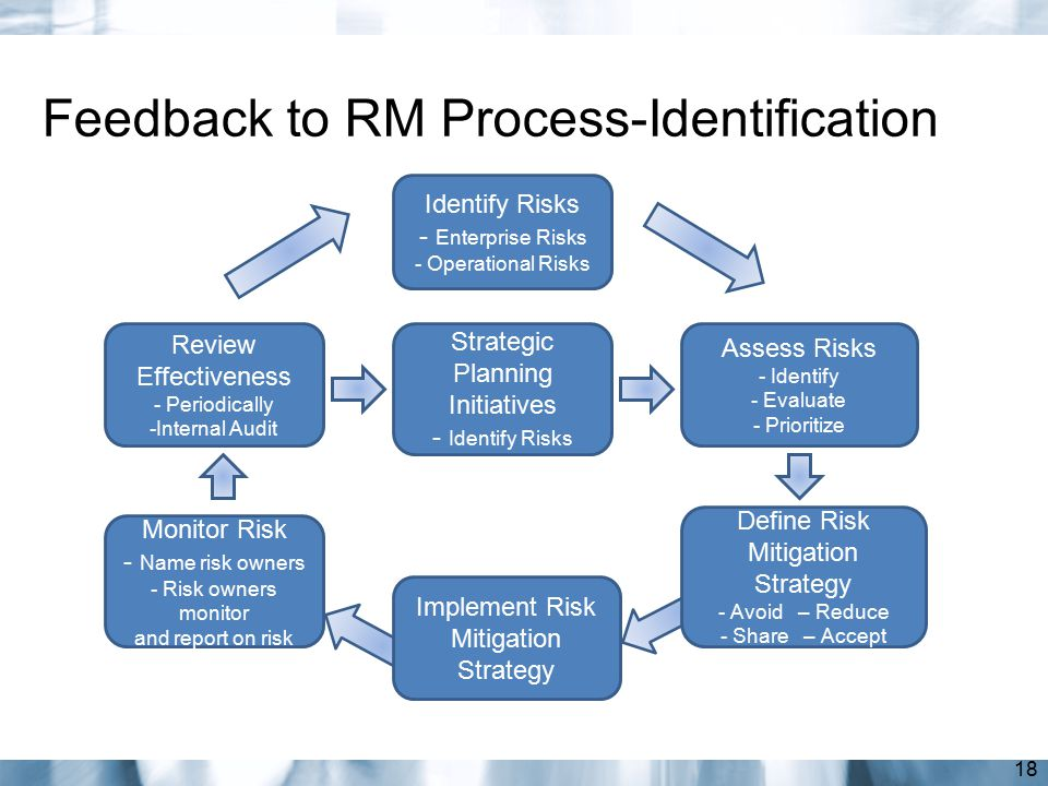 Feedback to RM Process-Identification