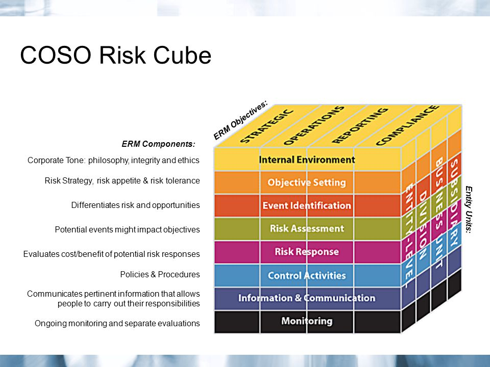 COSO Risk Cube ERM Objectives: ERM Components: