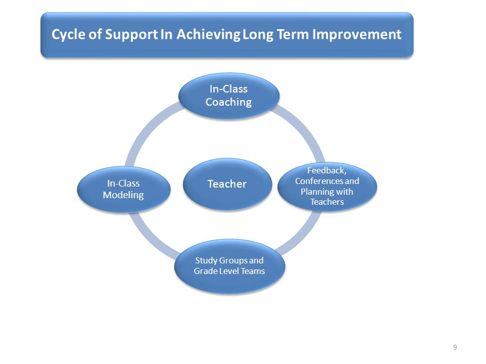 Cycle of Support In Achieving Long Term Improvement