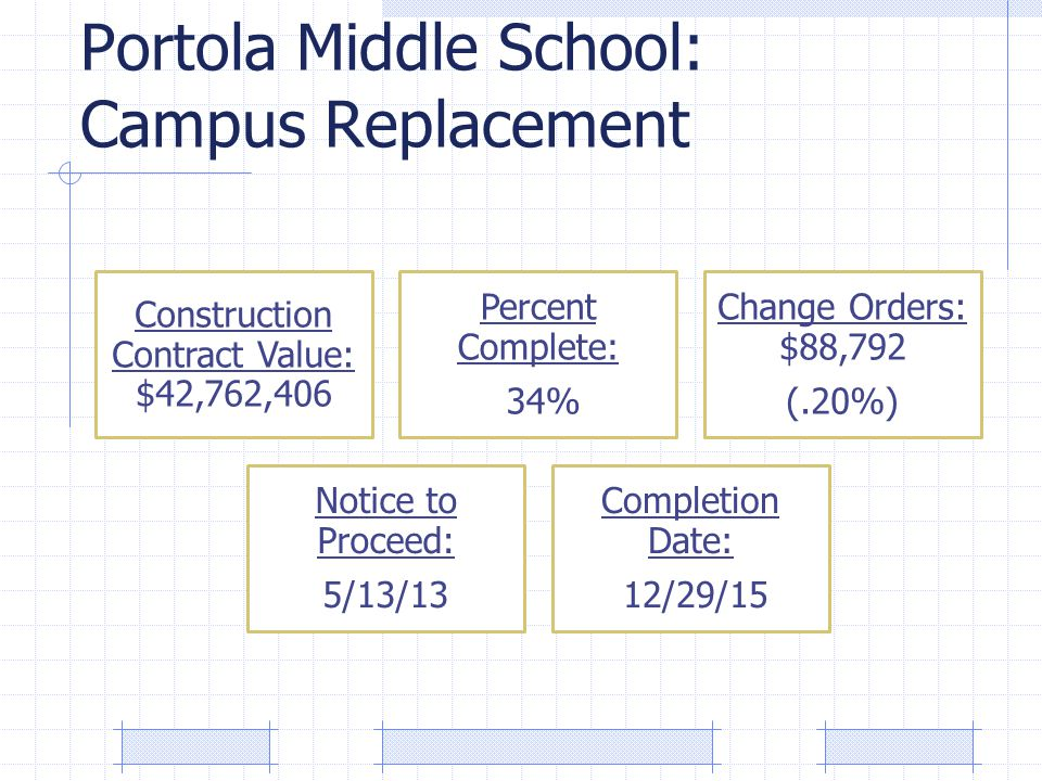 Portola Middle School: Campus Replacement