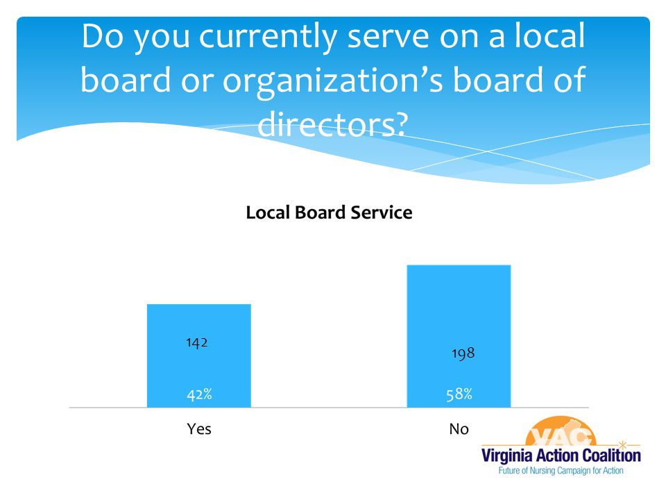 Do you currently serve on a local board or organization's board of directors