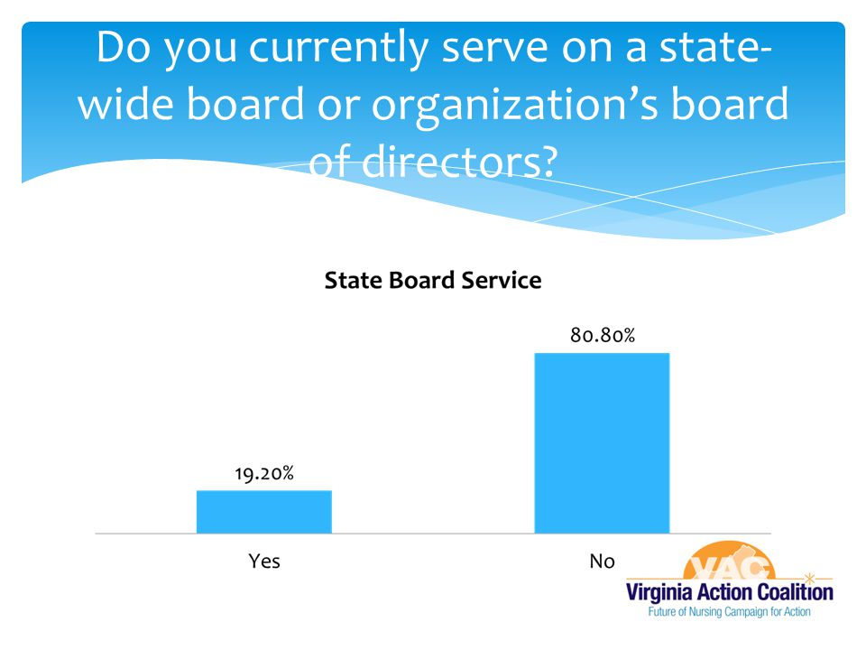Do you currently serve on a state-wide board or organization's board of directors
