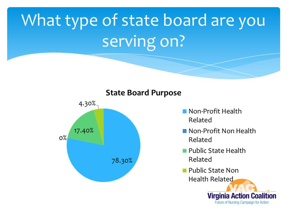 What type of state board are you serving on