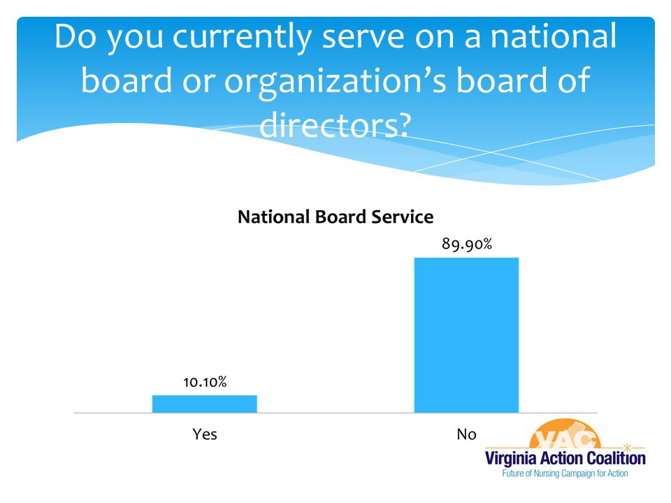 Do you currently serve on a national board or organization's board of directors