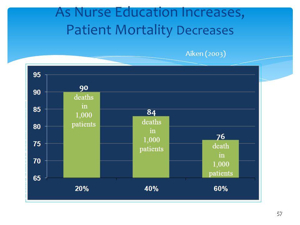 As Nurse Education Increases, Patient Mortality Decreases