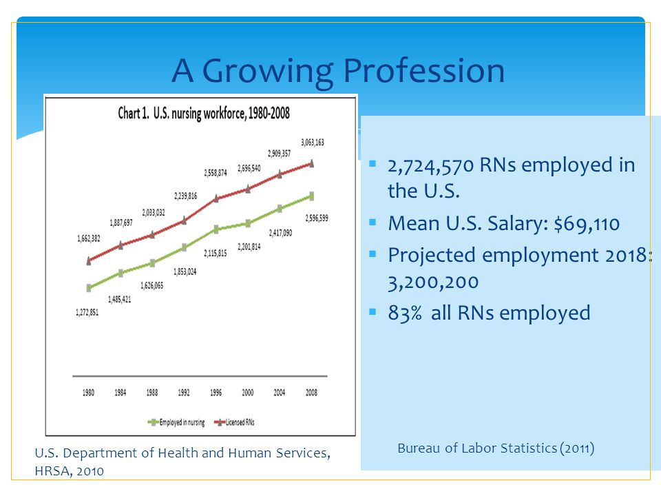A Growing Profession 2,724,570 RNs employed in the U.S.