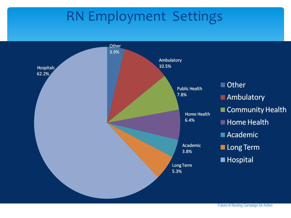 RN Employment Settings