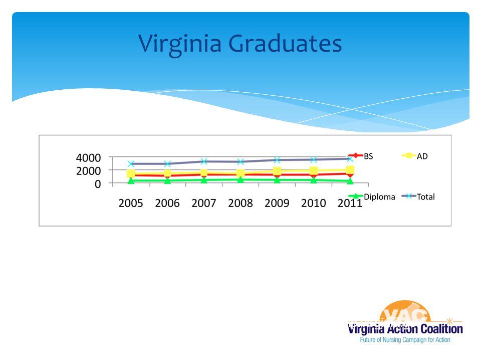 Virginia State Board of Nursing (2010). http://www.dhp.virginia.gov