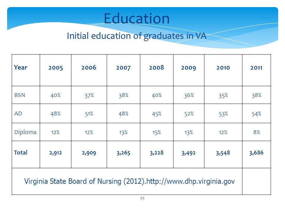 Initial education of graduates in VA