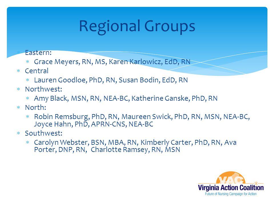 Regional Groups Eastern: