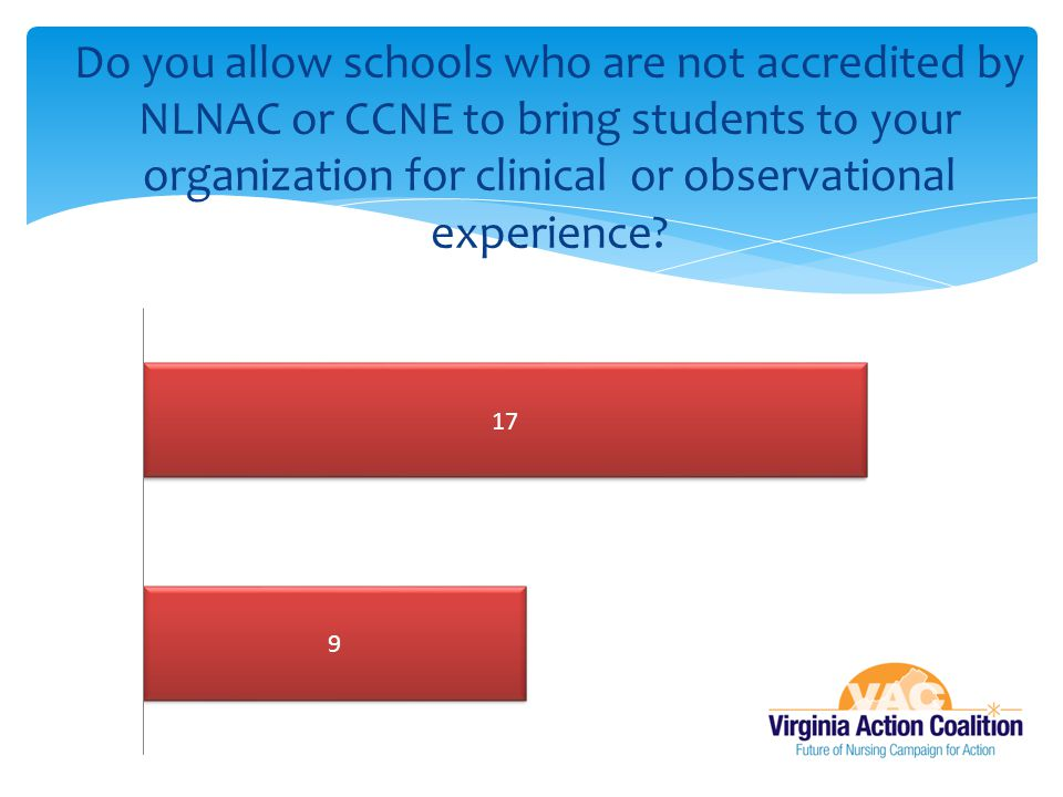 Do you allow schools who are not accredited by NLNAC or CCNE to bring students to your organization for clinical or observational experience
