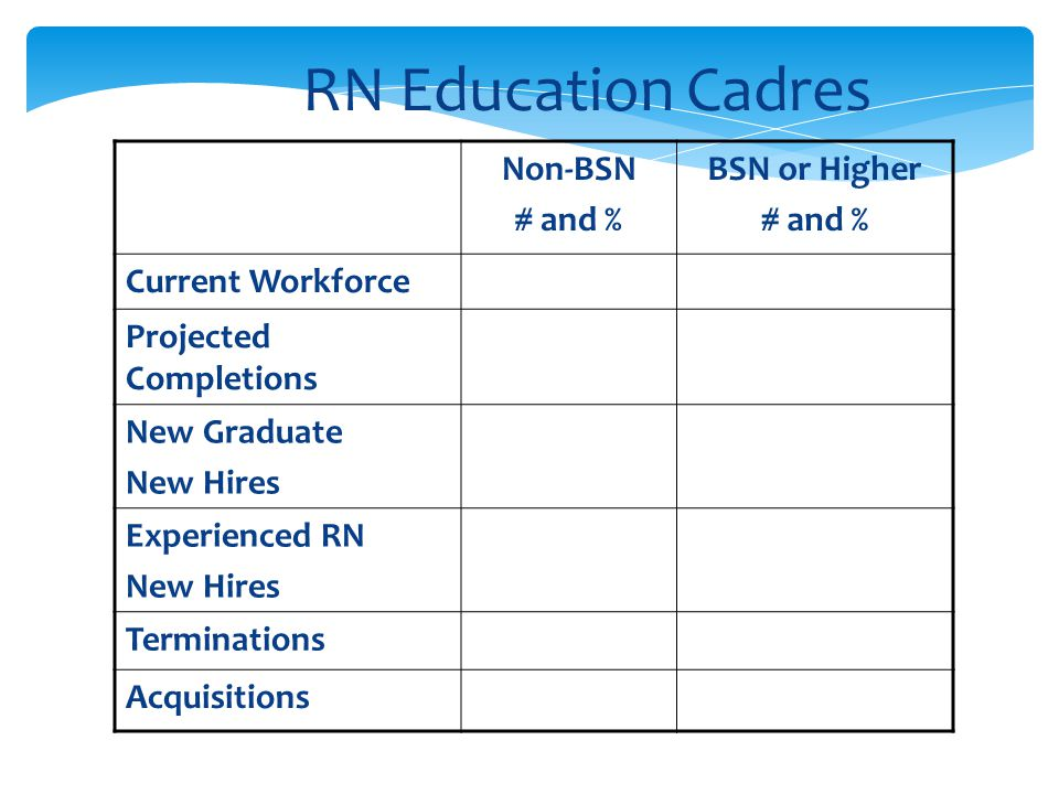 RN Education Cadres Non-BSN # and % BSN or Higher Current Workforce
