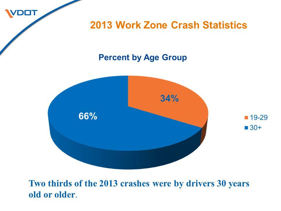 2013 Work Zone Crash Statistics