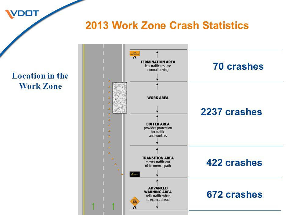 2013 Work Zone Crash Statistics Location in the Work Zone