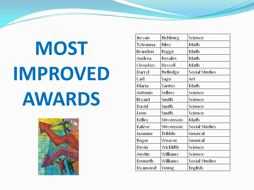 MOST IMPROVED AWARDS