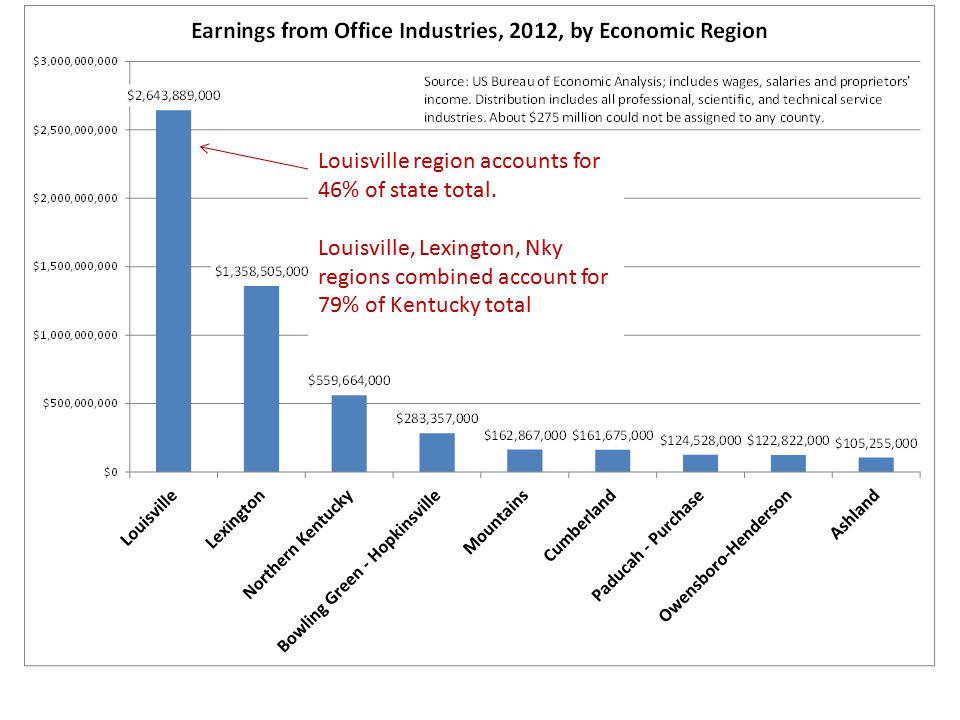 Louisville region accounts for 46% of state total.