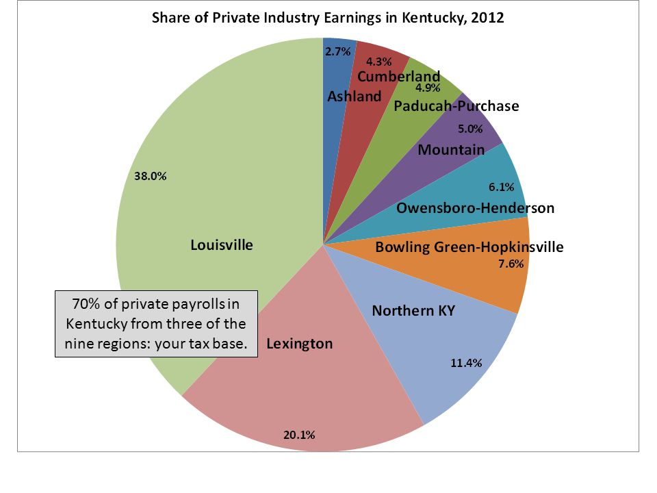 70% of private payrolls in Kentucky from three of the nine regions: your tax base.