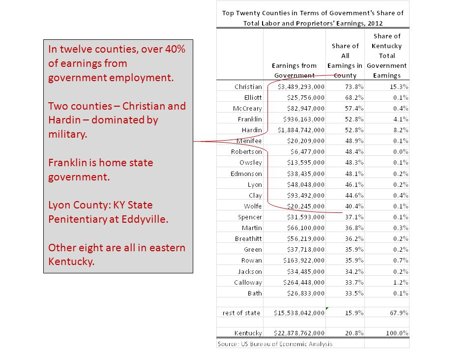 In twelve counties, over 40% of earnings from government employment.