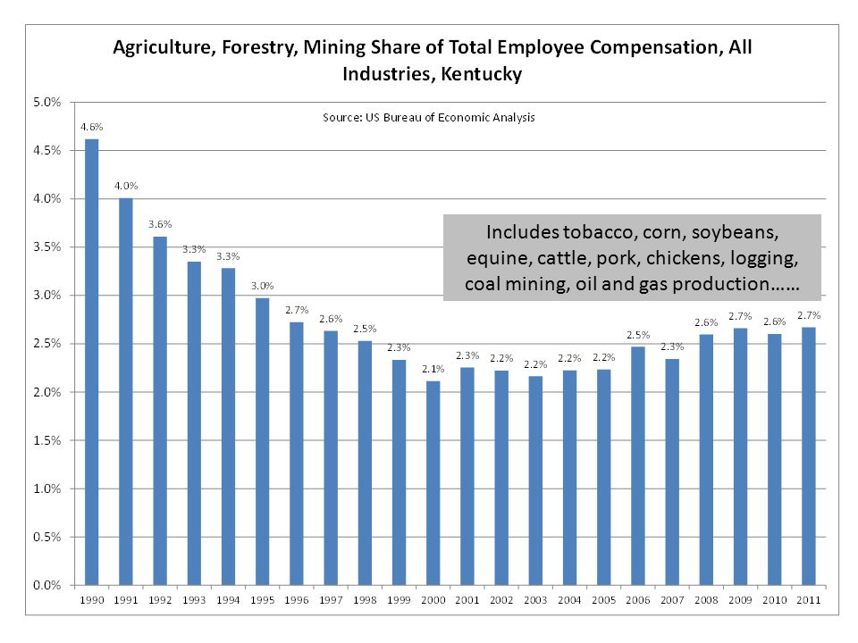 Agriculture and Mining's Share of Labor Income