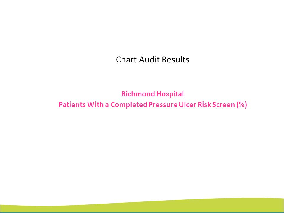 Patients With a Completed Pressure Ulcer Risk Screen (%)
