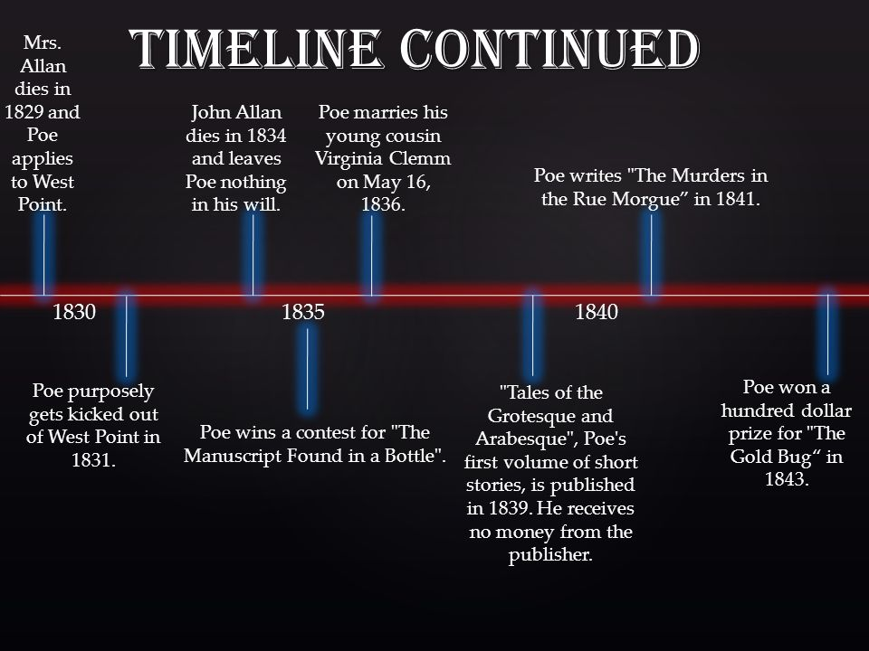 Timeline Continued Mrs. Allan dies in 1829 and Poe applies to West Point. John Allan dies in 1834 and leaves Poe nothing in his will.