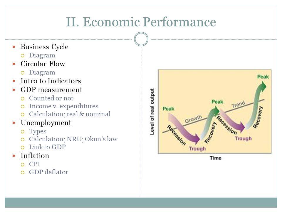 II. Economic Performance