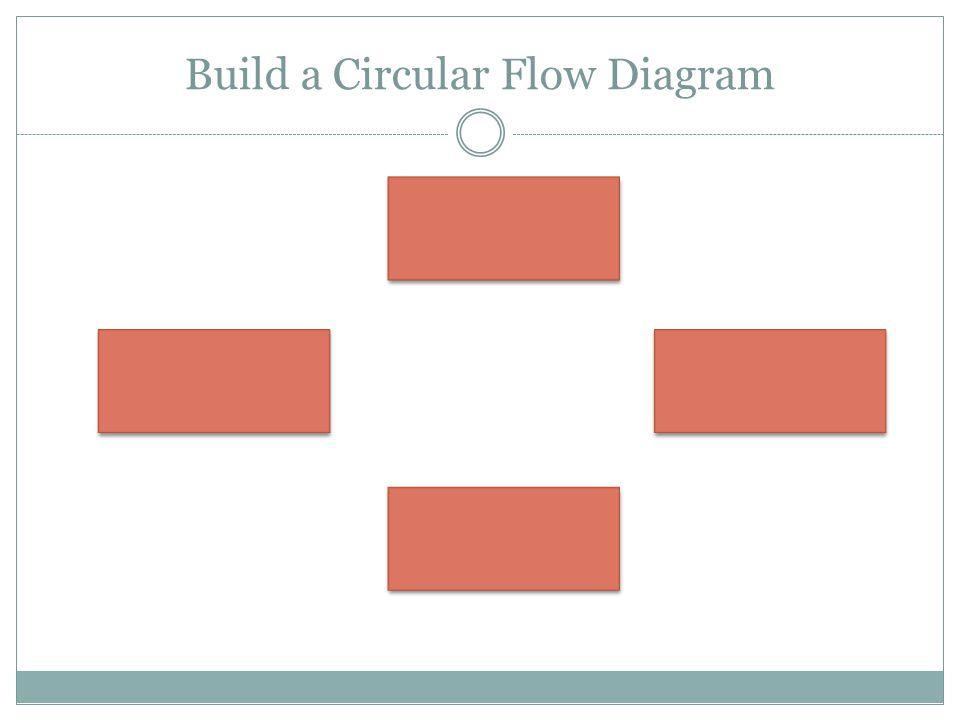 Build a Circular Flow Diagram