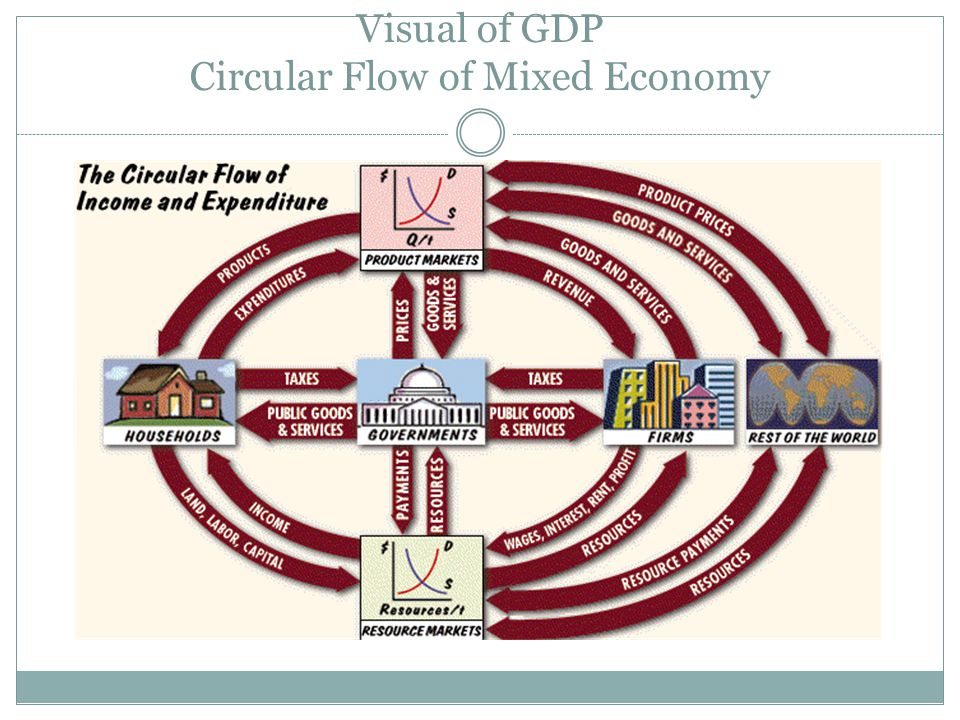 Visual of GDP Circular Flow of Mixed Economy