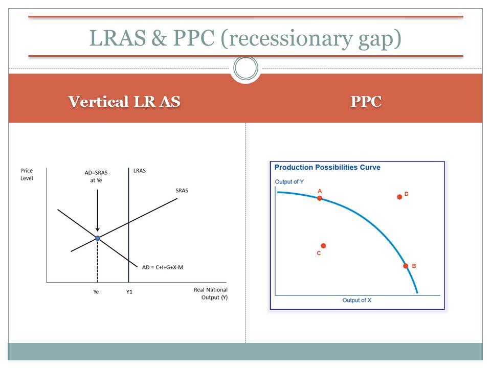 LRAS & PPC (recessionary gap)