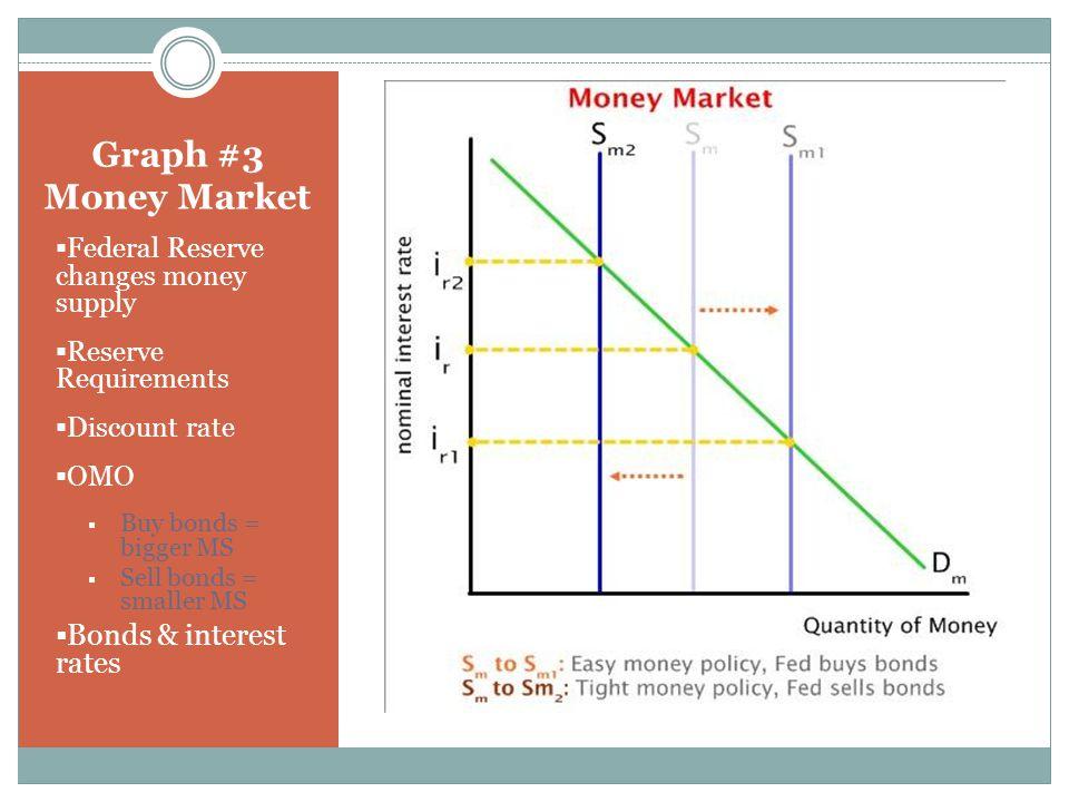 Graph #3 Money Market Bonds & interest rates