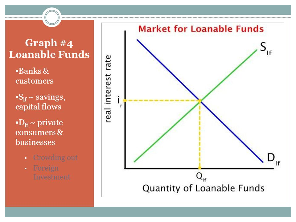 Macroeconomics Workshop - ppt download Loanable Funds Graph