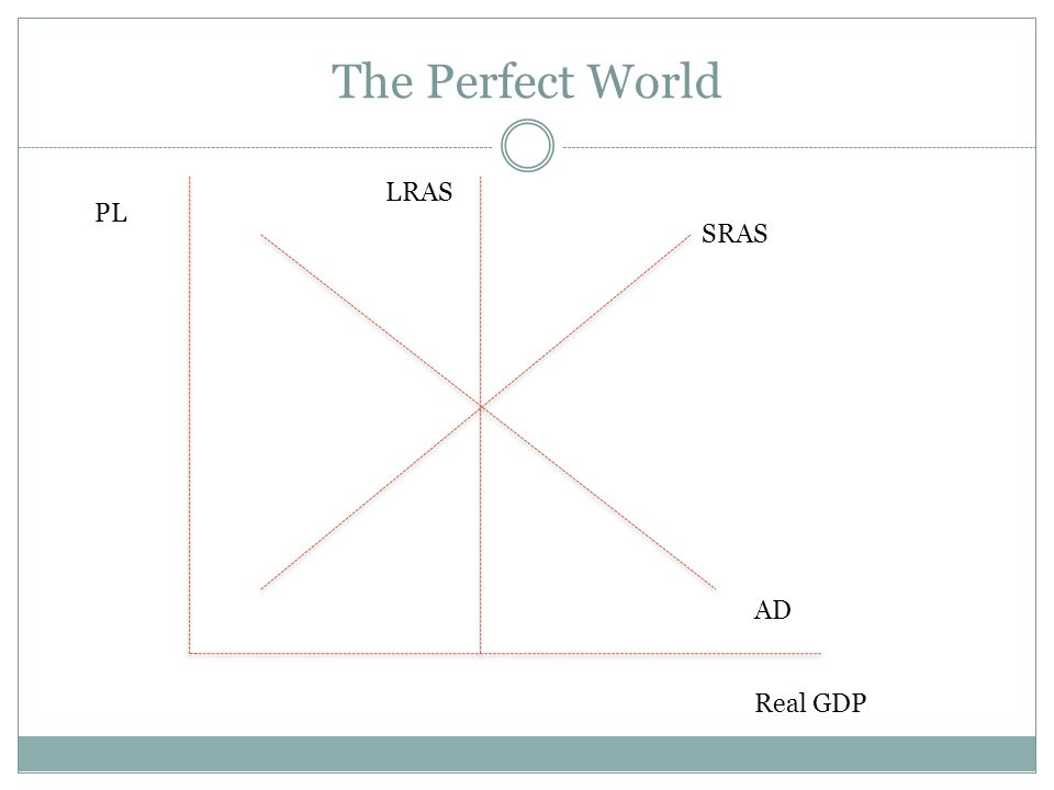 The Perfect World LRAS PL SRAS AD Real GDP