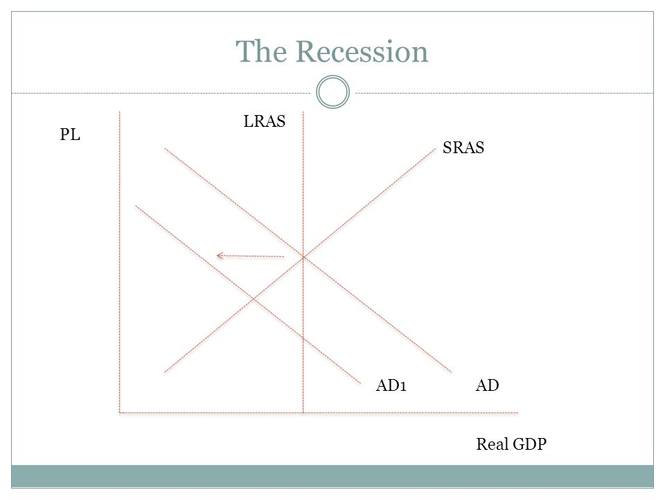 The Recession LRAS PL SRAS AD1 AD Real GDP