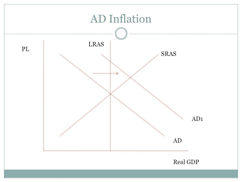 AD Inflation LRAS PL SRAS AD1 AD Real GDP
