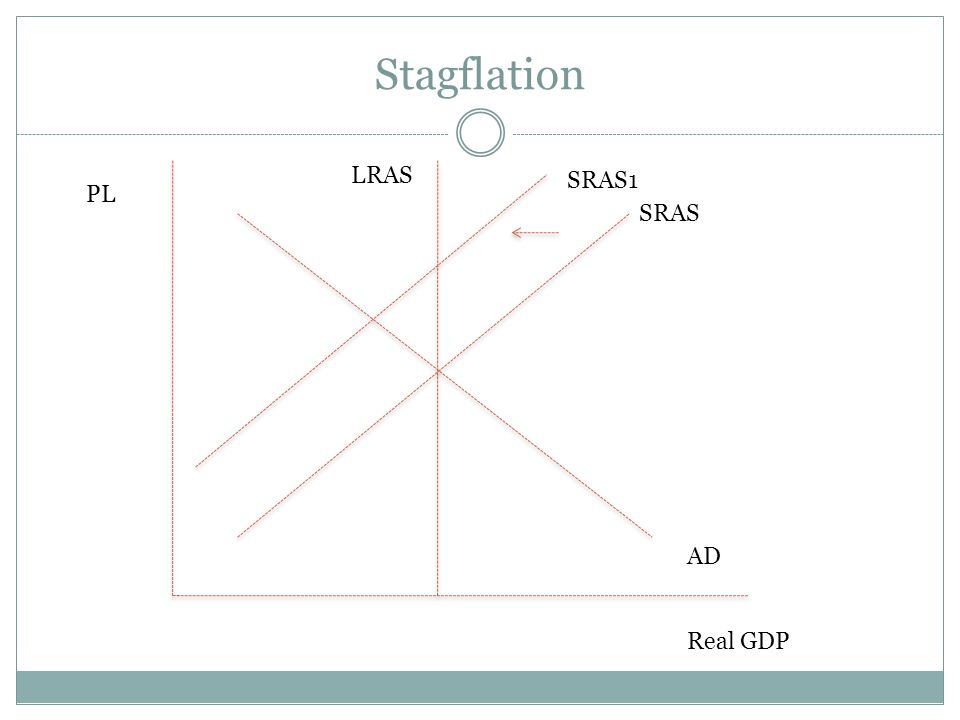 Stagflation LRAS SRAS1 PL SRAS AD Real GDP