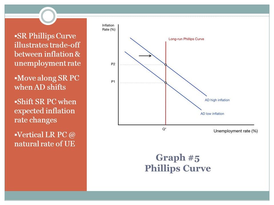 SR Phillips Curve illustrates trade-off between inflation & unemployment rate