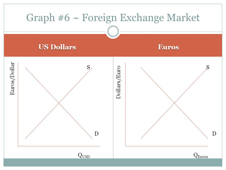 Graph #6 ~ Foreign Exchange Market