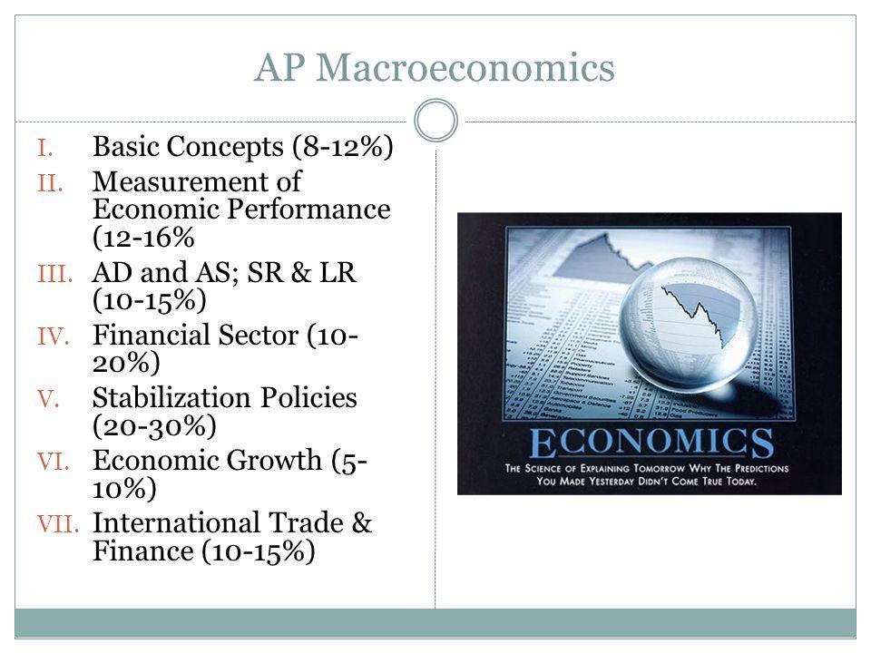 AP Macroeconomics Basic Concepts (8-12%)