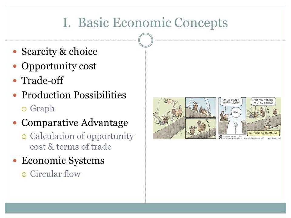 I. Basic Economic Concepts