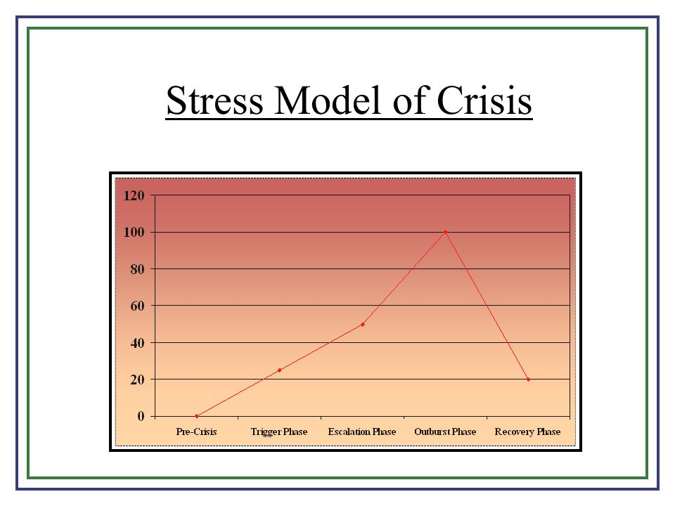 Stress Model of Crisis